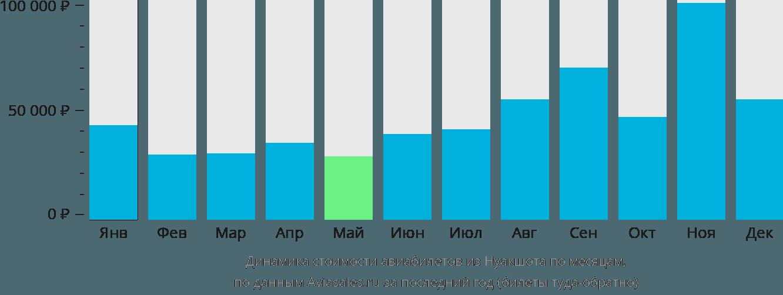 Динамика стоимости авиабилетов из Нуакшота по месяцам