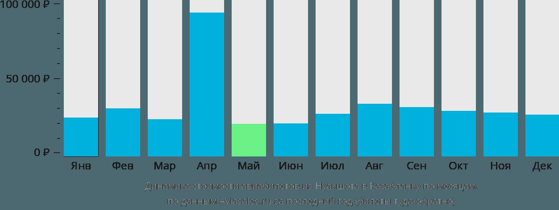 Динамика стоимости авиабилетов из Нуакшота в Касабланку по месяцам