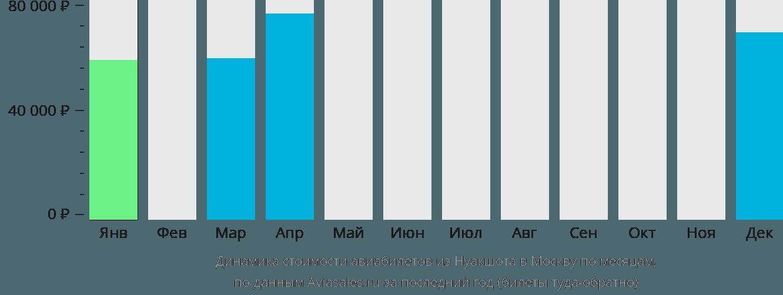 Динамика стоимости авиабилетов из Нуакшота в Москву по месяцам