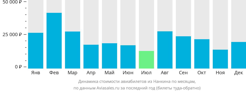Динамика стоимости авиабилетов из Нанкина по месяцам