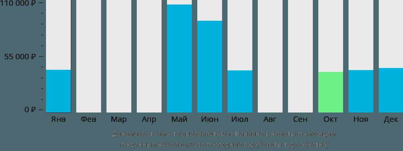 Динамика стоимости авиабилетов из Нанкина в Алматы по месяцам