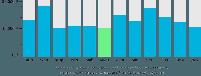Динамика стоимости авиабилетов из Нанкина в Бангкок по месяцам