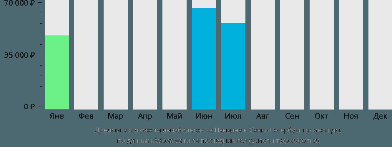 Динамика стоимости авиабилетов из Нанкина в Санкт-Петербург по месяцам