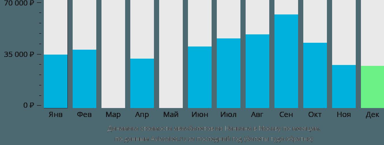 Динамика стоимости авиабилетов из Нанкина в Москву по месяцам