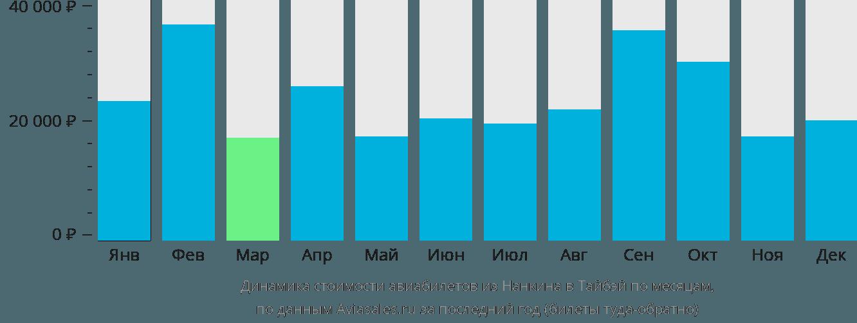 Динамика стоимости авиабилетов из Нанкина в Тайбэй по месяцам