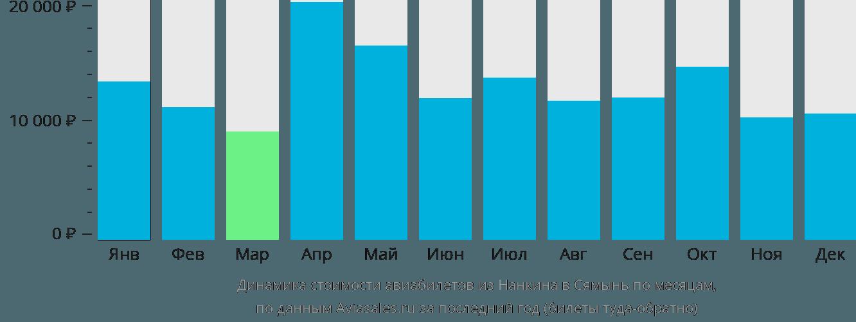 Динамика стоимости авиабилетов из Нанкина в Сямынь по месяцам