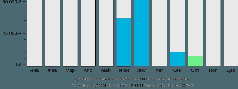 Динамика стоимости авиабилетов из Ширнака по месяцам