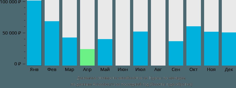 Динамика стоимости авиабилетов из Ндолы по месяцам