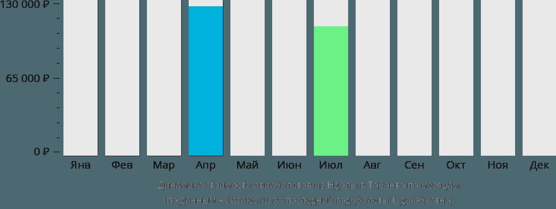 Динамика стоимости авиабилетов из Ндолы в Торонто по месяцам