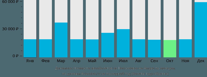 Динамика стоимости авиабилетов из Николаевск-на-Амуре по месяцам