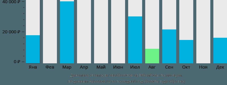 Динамика стоимости авиабилетов из Мбомбелы по месяцам