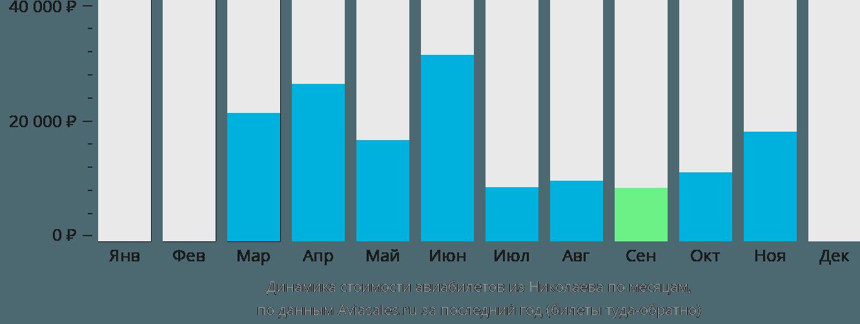Динамика стоимости авиабилетов из Николаева по месяцам