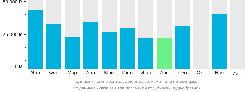 Динамика стоимости авиабилетов из Намангана по месяцам