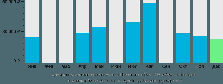 Динамика стоимости авиабилетов из Намангана в Санкт-Петербург по месяцам