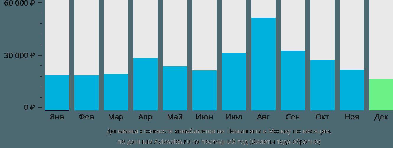 Динамика стоимости авиабилетов из Намангана в Москву по месяцам