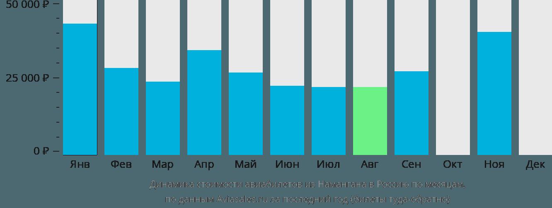Динамика стоимости авиабилетов из Намангана в Россию по месяцам