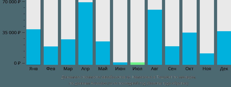 Динамика стоимости авиабилетов из Намангана в Ташкент по месяцам