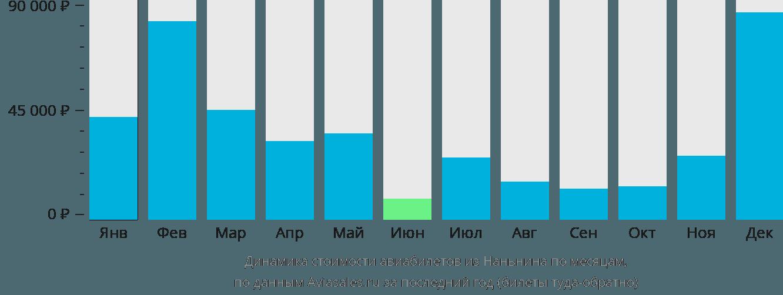 Динамика стоимости авиабилетов из Наньнина по месяцам