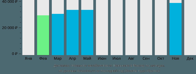 Динамика стоимости авиабилетов из Наньнина в Москву по месяцам