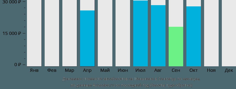 Динамика стоимости авиабилетов из Наньнина в Сингапур по месяцам
