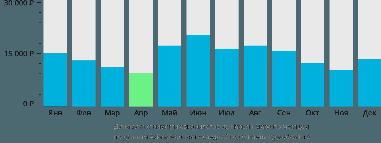 Динамика стоимости авиабилетов из Нарьян-Мара по месяцам