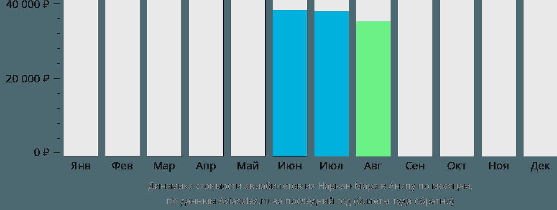 Динамика стоимости авиабилетов из Нарьян-Мара в Анапу по месяцам