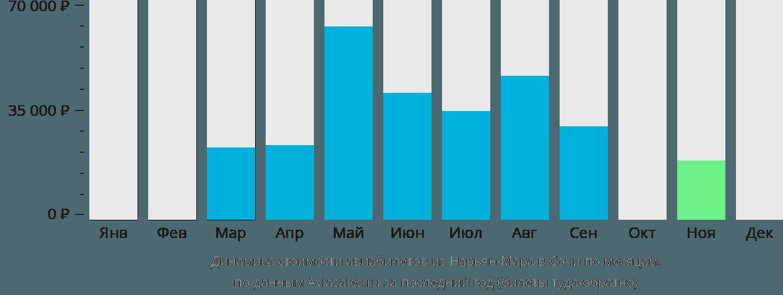 Динамика стоимости авиабилетов из Нарьян-Мара в Сочи по месяцам