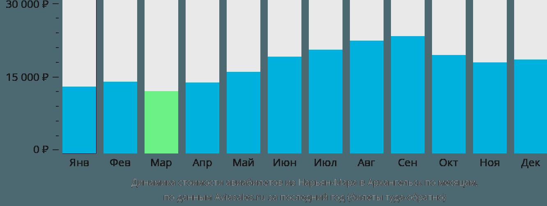 Динамика стоимости авиабилетов из Нарьян-Мара в Архангельск по месяцам