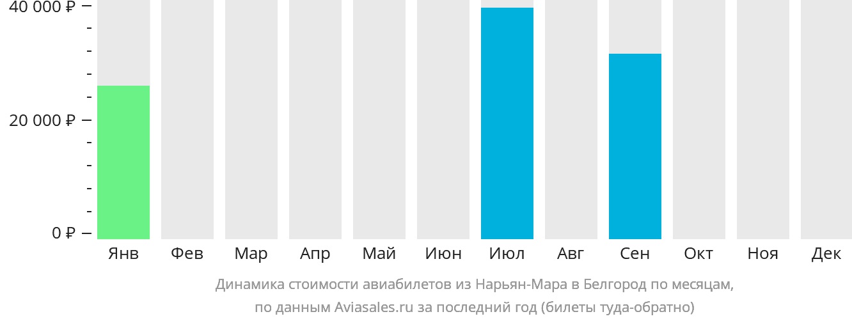 Динамика стоимости авиабилетов из Нарьян-Мара в Белгород по месяцам