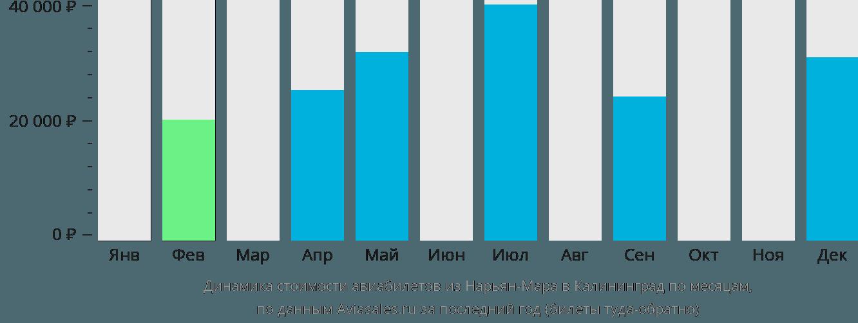 Динамика стоимости авиабилетов из Нарьян-Мара в Калининград по месяцам