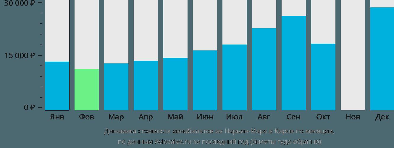 Динамика стоимости авиабилетов из Нарьян-Мара в Киров по месяцам