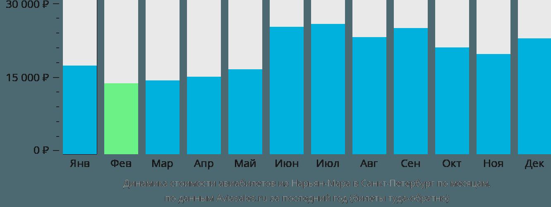 Динамика стоимости авиабилетов из Нарьян-Мара в Санкт-Петербург по месяцам