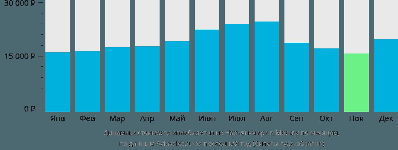 Динамика стоимости авиабилетов из Нарьян-Мара в Москву по месяцам
