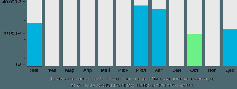Динамика стоимости авиабилетов из Нарьян-Мара в Минеральные воды по месяцам