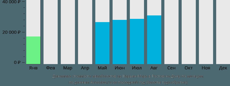 Динамика стоимости авиабилетов из Нарьян-Мара в Ростов-на-Дону по месяцам
