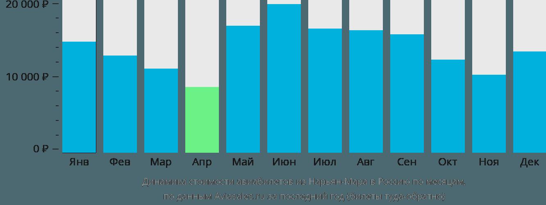Динамика стоимости авиабилетов из Нарьян-Мара в Россию по месяцам