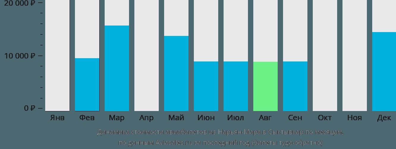 Динамика стоимости авиабилетов из Нарьян-Мара в Сыктывкар по месяцам