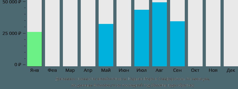 Динамика стоимости авиабилетов из Нарьян-Мара в Симферополь  по месяцам