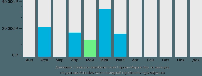 Динамика стоимости авиабилетов из Нарьян-Мара в Уфу по месяцам