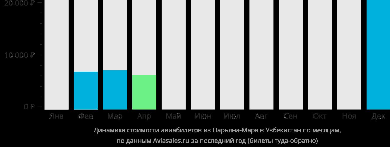 Динамика стоимости авиабилетов из Нарьян-Мара в Узбекистан по месяцам