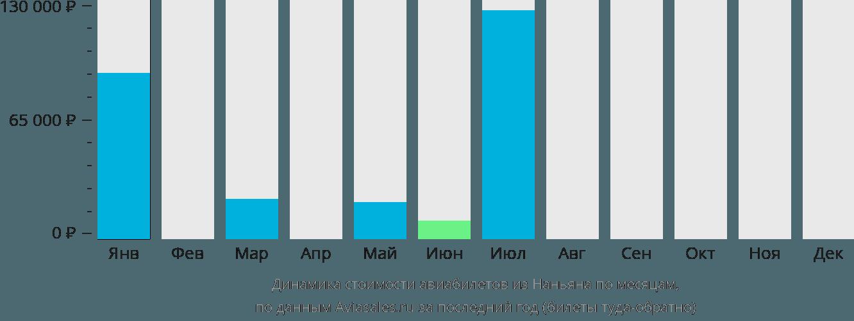 Динамика стоимости авиабилетов из Наньяна по месяцам