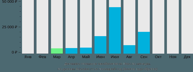 Динамика стоимости авиабилетов из Нока по месяцам