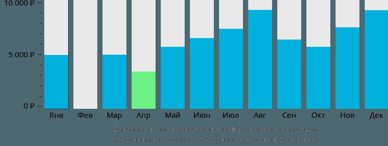 Динамика стоимости авиабилетов из Нока в Лондон по месяцам