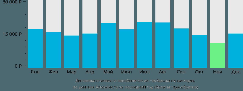 Динамика стоимости авиабилетов из Ноябрьска по месяцам