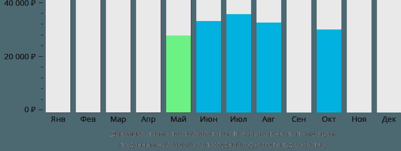 Динамика стоимости авиабилетов из Ноябрьска в Анапу по месяцам