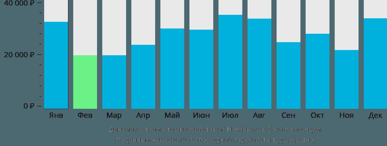 Динамика стоимости авиабилетов из Ноябрьска в Сочи по месяцам
