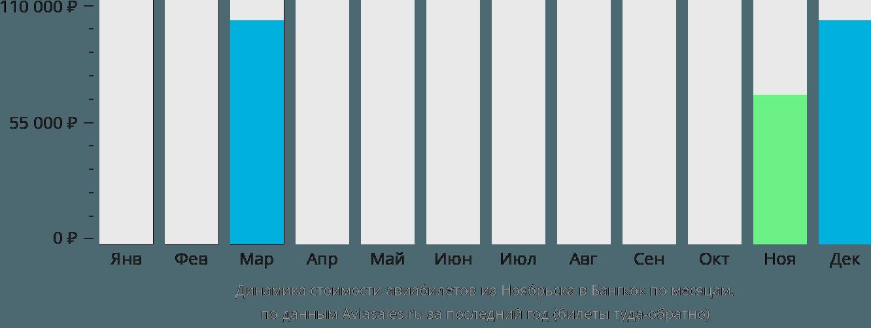 Динамика стоимости авиабилетов из Ноябрьска в Бангкок по месяцам