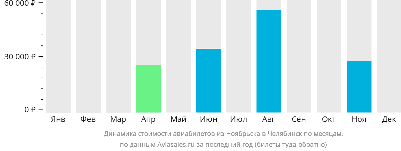 Динамика стоимости авиабилетов из Ноябрьска в Челябинск по месяцам