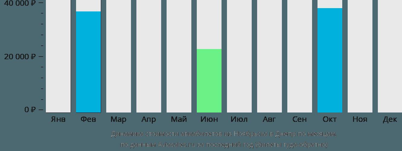 Динамика стоимости авиабилетов из Ноябрьска в Днепр по месяцам