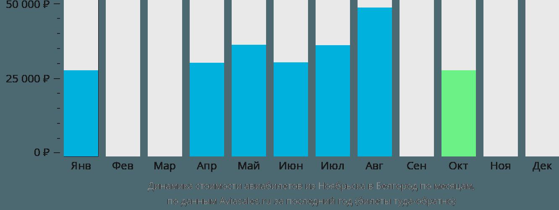 Динамика стоимости авиабилетов из Ноябрьска в Белгород по месяцам